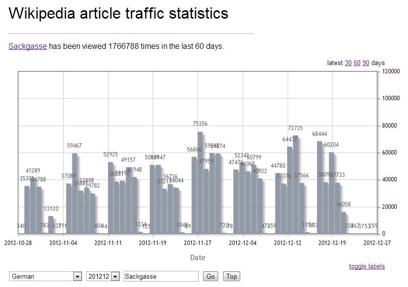 Wikipedia: Sackgasse (Traffic Ende 2012)